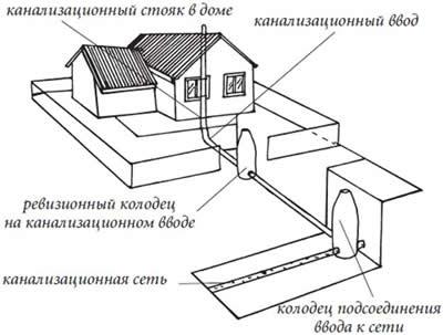 Рисунок 35. Схема соединения