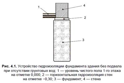 штукатурная гидроизоляция цоколя sika